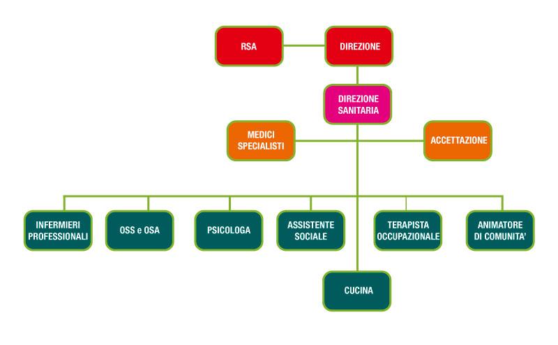 Organigramma RSA La Pinetina